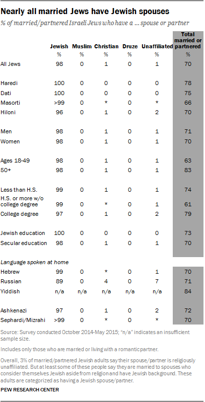 Nearly all married Jews have Jewish spouses