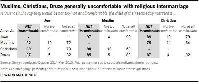 Muslims, Christians, Druze generally uncomfortable with religious intermarriage