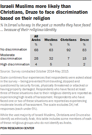 Israeli Muslims more likely than Christians, Druze to face discrimination based on their religion