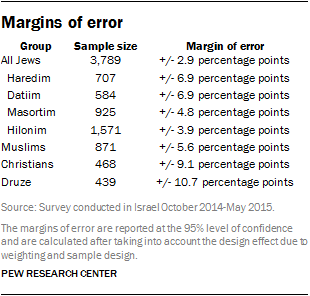 Margins of error