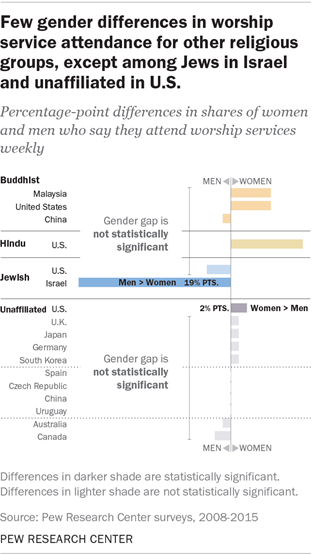 Few gender differences in worship service attendance for other religious groups, except among Jews in Israel and unaffiliated U.S.