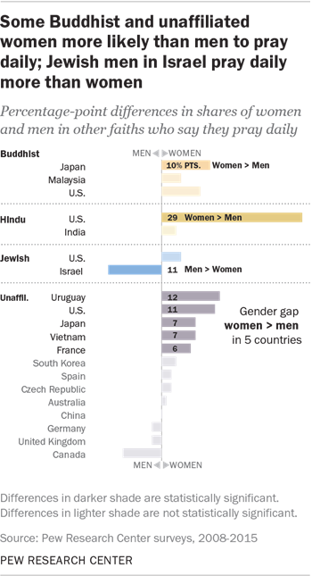 Some Buddhist and unaffiliated women more likely than men to pray daily; Jewish men in Israel pray daily more than women