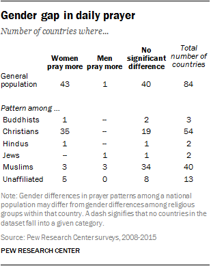 Gender gap in daily prayer