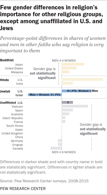 Few gender differences in religion's importance for other religious groups, except among unaffiliated in U.S. and Jews