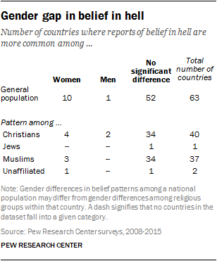 Gender gap in believe in hell