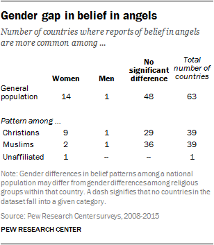 Gender gap in belief in angels