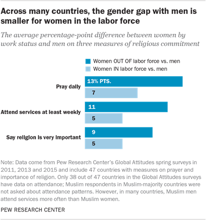Across many countries, the gender gap with men is smaller for women in the labor force