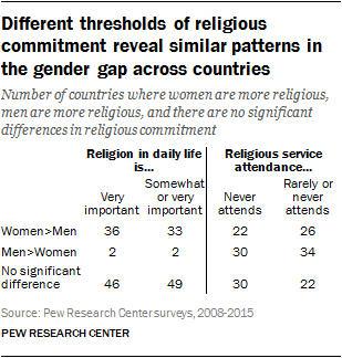 Different thresholds of religious commitment reveal similar patterns in the gender gap across countries