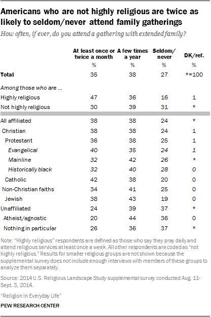 Americans who are not highly religious are twice as likely to seldom/never attend family gatherings
