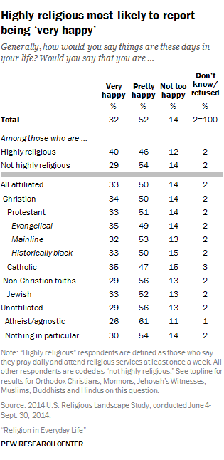 Highly religious most likely to report being 'very happy'