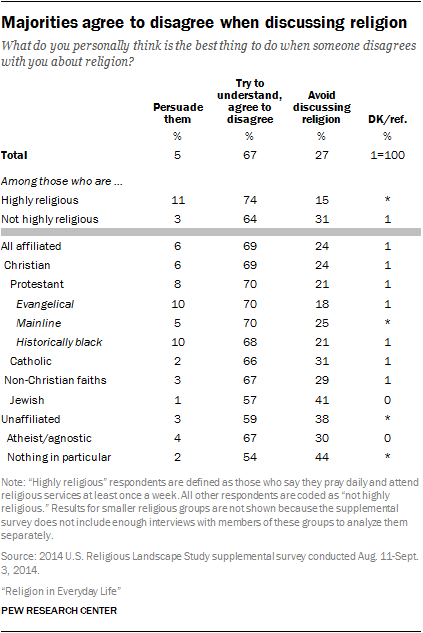 Majorities agree to disagree when discussing religion