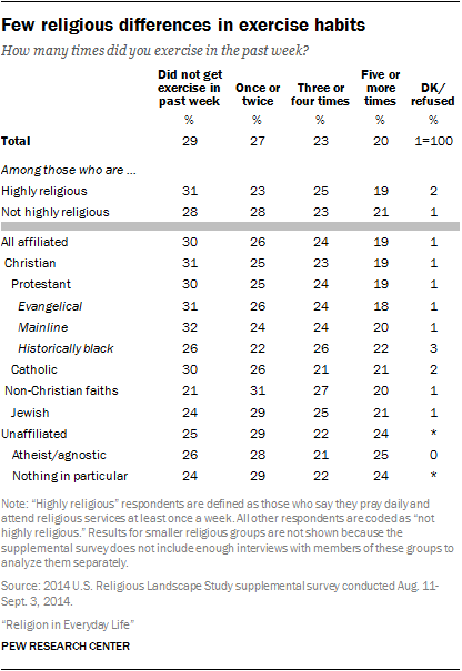 Few religious differences in exercise habits