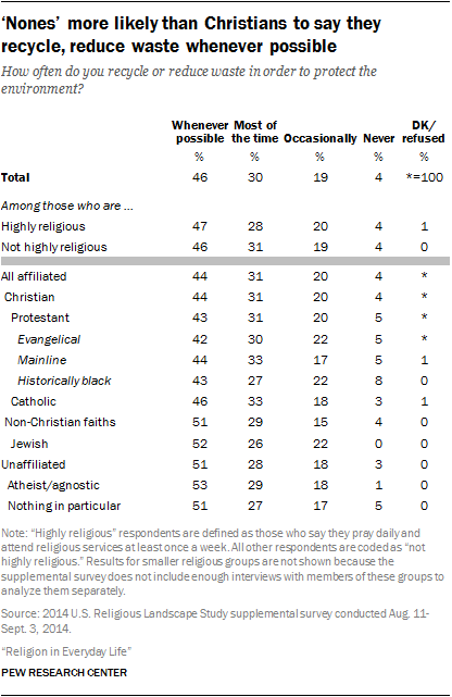 'Nones' more likely than Christians to say they recycle, reduce waste whenever possible