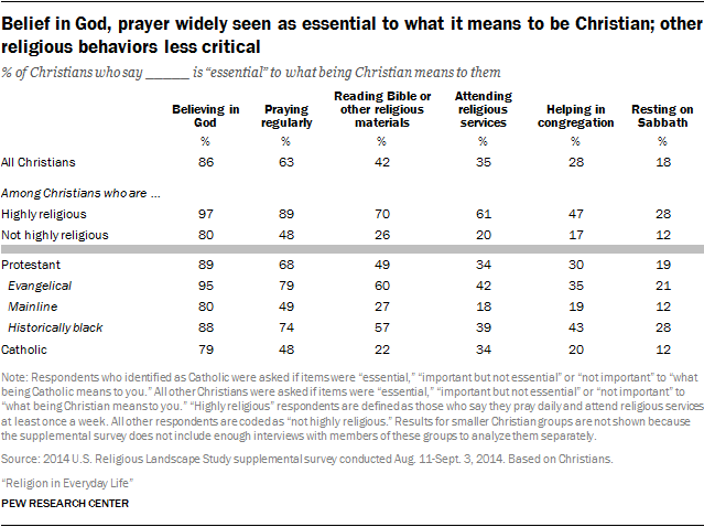 Belief in God, prayer widely seen as essential to what it means to be Christian; other religious behaviors less critical