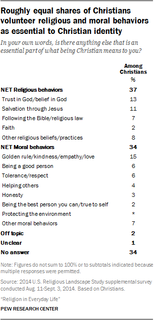 Roughly equal shares of Christians volunteer religious and moral behaviors as essential to Christian identity