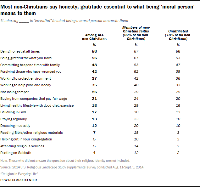 Most non-Christians say honesty, gratitude essential to what being 'moral person' means to them