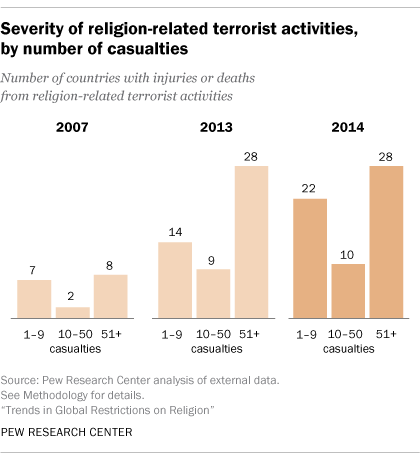 Severity of religion-related terrorism, by number of casualties