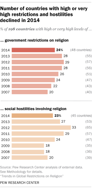 Number of countries with high or very high restrictions and hostilities declined in 2014