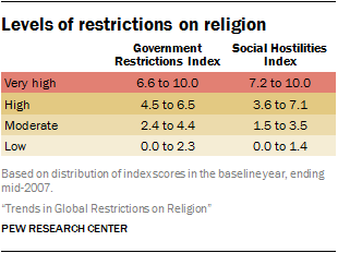 Levels of restrictions on religion
