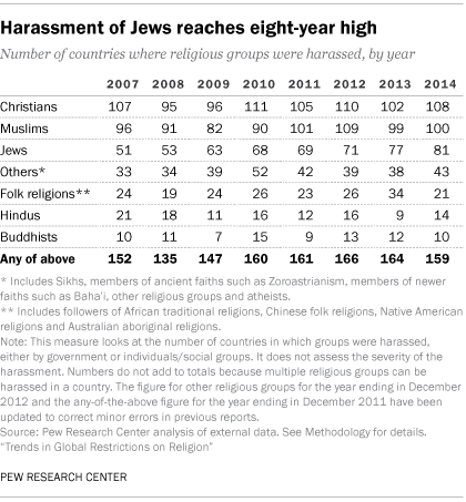 Harassment of Jews reaches eight-year high