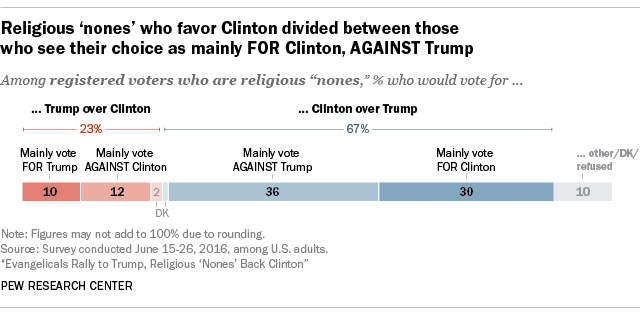 Religious 'nones' who favor Clinton divided between those who see their choice as mainly FOR Clinton, AGAINST Trump