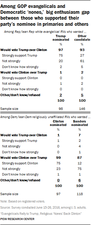 Among GOP evangelicals and Democratic 'nones,' big enthusiasm gap between those who supported their party's nominee in primaries and others