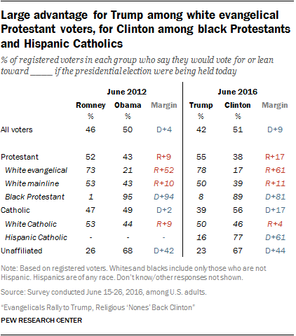 Religious contours of 2016 campaign mostly match 2012