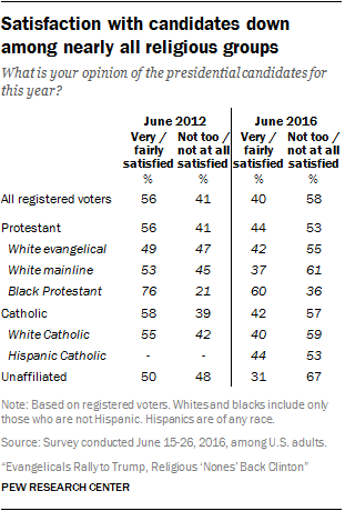 Satisfaction with candidates down among nearly all religious groups
