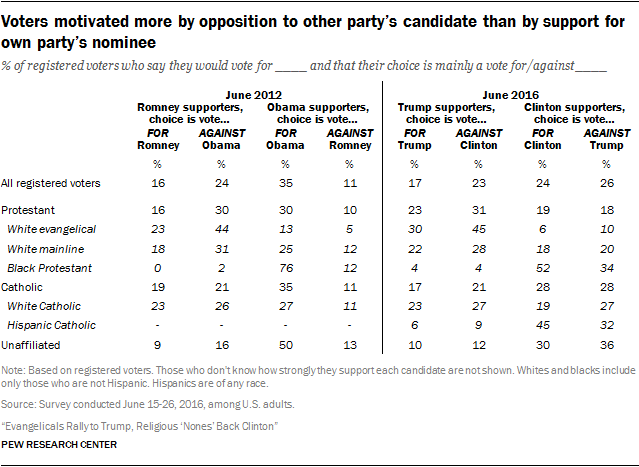 Voters motivated more by opposition to other party's candidate than by support for own party's nominee