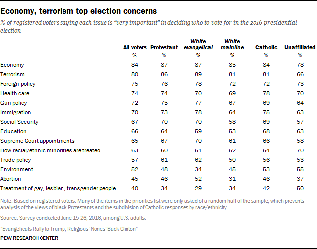 Economy, terrorism top election concerns