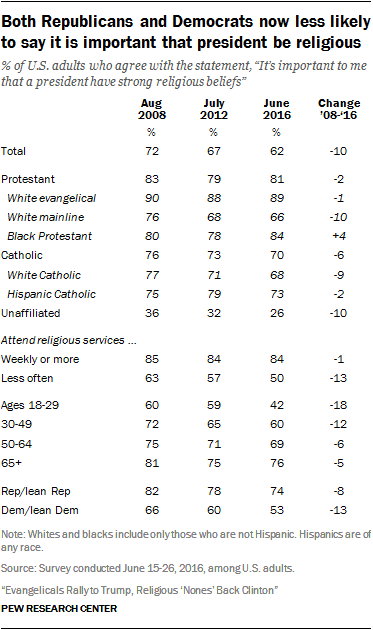 Both Republicans and Democrats now less likely to say it is important that president be religious