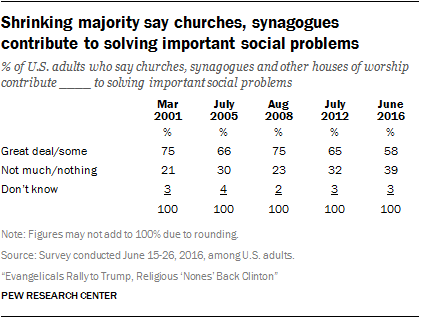 Shrinking majority say churches, synagogues contribute to solving important social problems