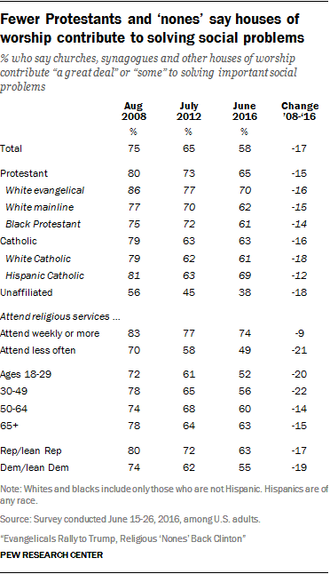 Fewer Protestants and 'nones' say houses of worship contribute to solving social problems