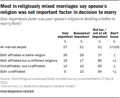 Religion in marriages and families | Pew Research Center