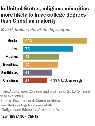 In United States, religious minorities more likely to have college degrees than Christian majority