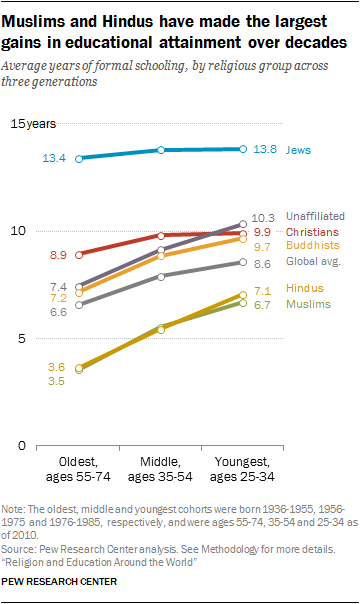 Muslims and Hindus have made the largest gains in educational attainment over decades