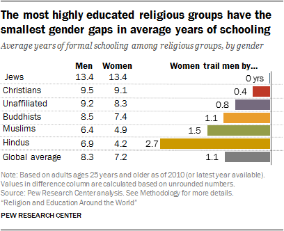 The most highly education religious groups have the smallest gender gaps in average years of schooling