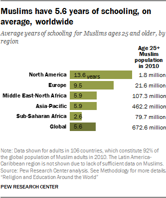 Americas Achievement Gap Made Not Born >> Muslim Educational Attainment Around The World Pew Research Center
