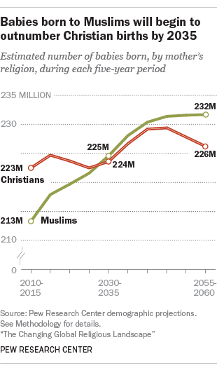 Babies born to Muslims will begin to outnumber Christian births by 2035