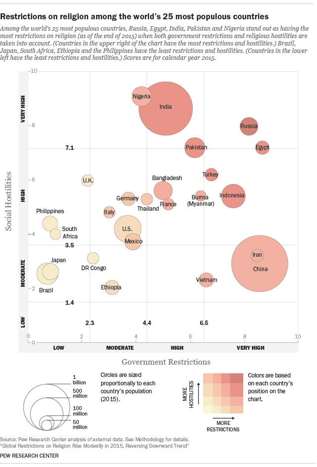 Restrictions on religion among the world's 25 most populous countries