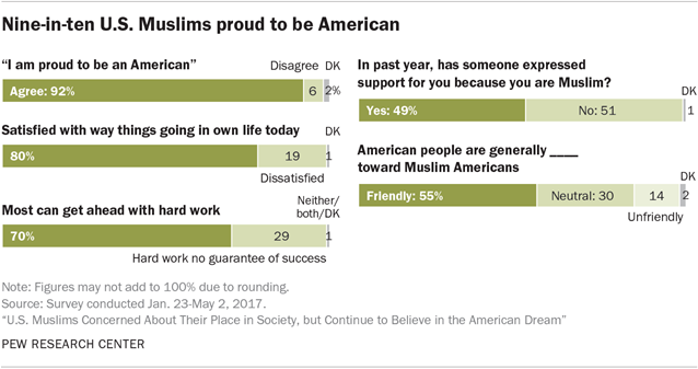 Muslims and Islam: Key findings in the U S  and around the world