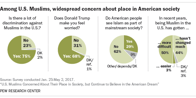 Among U.S. Muslims, widespread concern about place in American society