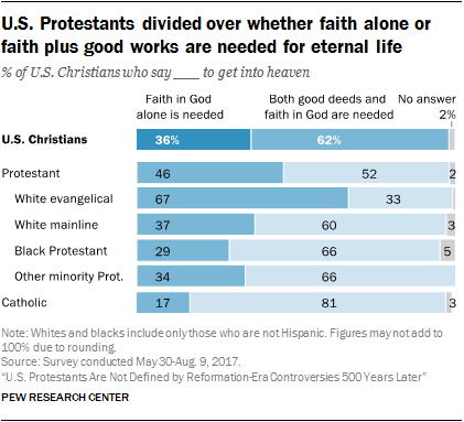 U.S. Protestants divided over whether faith alone or faith plus good works are needed for eternal life