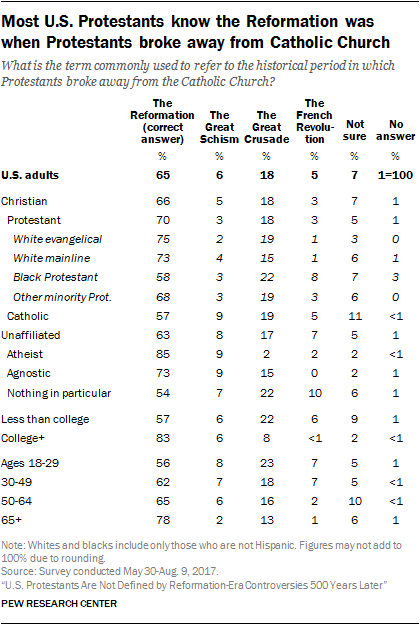 Most U.S. Protestants know the Reformation was when Protestants broke away from Catholic Church