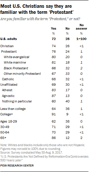 Most U.S. Christians say they are familiar with the term 'Protestant'