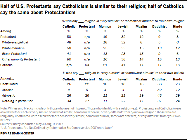 Half of U.S. Protestants say Catholicism is similar to their religion; half of Catholics say the same about Protestantism
