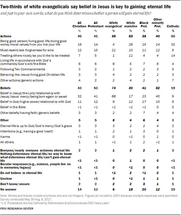Two-thirds of white evangelicals say belief in Jesus is key to gaining eternal life