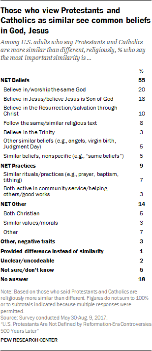 Those who view Protestants and Catholics as similar see common beliefs in God, Jesus