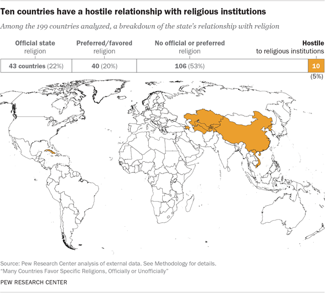 Ten countries have a hostile relationship with religious institutions