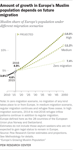 Europe's Muslim population will continue to grow | Pew